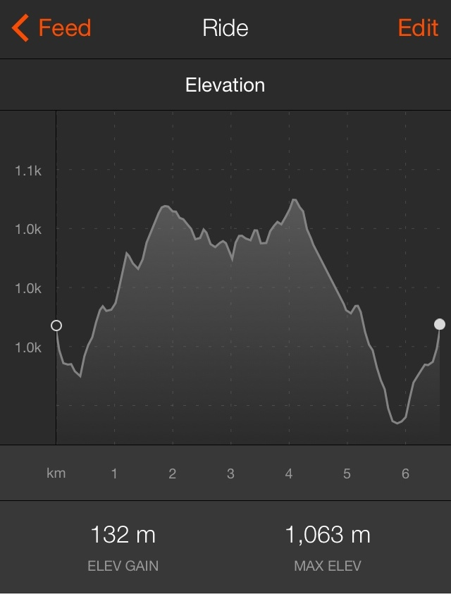201604 strava elevation Bunyas
